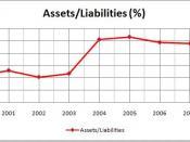 Asset/Liability Ratio