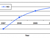 English: Return on Investment analysis graph