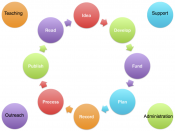 English: The Research cycle with auxiliary components of scholarly workflows.