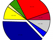 An exploded pie chart for the example data, with the largest party group exploded.