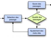 English: Documents research in question answering system Français : Recherche des documents dans un système de réponse aux questions