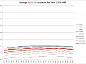 USFederalSocialInsuranceTaxRateByIncomeLevel.1979-2007