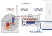Schema eines Kernkraftwerk mit Druckwasserreaktor