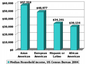 Median Household income along ethnic lines in the United States.