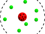 atomic model Rutherford: electrons (green) and nucleus (red).