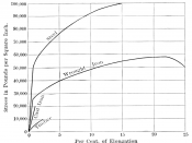 Cannon material tensile strength graph