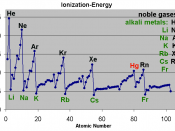 English: Ionization energy by atomic weight Deutsch: Ionisationsenergien vs. Ordungszahl