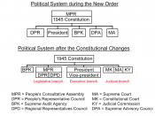 English: The Indonesian political structure before and after the constitutional reforms Bahasa Indonesia: Struktur Ketatanegaraan Republik Indoneasia sebelum dan sesudah perubahan UUD 1945