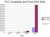 English: Chart depicting Federal Communications Commission received complaints and issued fines from 2001 to 2004. Complaints increased since 2003 due to stealth campaigns by the Parents Television Council and especially in 2004 due to Super Bowl XXXVIII