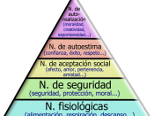 English: Piramid of Maslow, showing the hierarchy of human needs. Español: Pirámide de Maslow, que muestra la jerarquía de necesidades humanas.