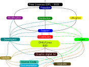 English: Conceptual Map of the FLOSS (Free/Libre Open Source Software) Polski: Konceptualna mapa FLOSS (Free/Libre Open Source Software)