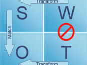 Swot analysis image