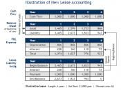English: Illustration of new lease accounting