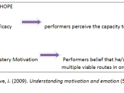 English: Diagram showing the cognitive and motivational role in hope. Based on Reeve, J. (2009). Understanding motivation and emotion (5th Ed). USA: John Wiley & Sons. Pages 280-283
