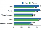 English: Median weekly earnings of full-time wage and salary workers, by sex, race, and ethnicity, 2009