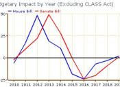 English: Budgetary Impact of House and Senate Health Care Reform bils