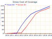 Gross Cost of Coverage Provisions in House and Senate Bills