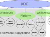 KDE brand map: description of the new KDE brands after the re-branding effort.