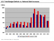 U.S. Total Deficits vs. National Debt Increases 2001-2010