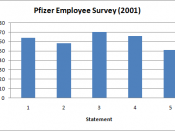 English: 2001 Pfizer Employee Survey