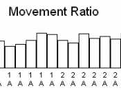 An example of the blocking effect. Notice the movement ratio at trial stage 3A.