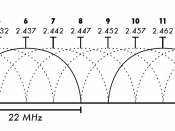 2.4 GHz Wi-Fi channels (802.11b,g WLAN)