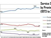 Service Sector by Province