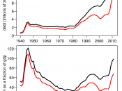 U.S. debt from 1940 to 2010. Red lines indicate the Debt Held by the Public (net public debt) and black lines indicate the Total Public Debt Outstanding (gross public debt), the difference being that the gross debt includes that held by the federal govern