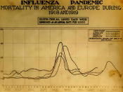 English: The Spanish Influenza. Chart showing mortality from the 1918 influenza pandemic in the US and Europe.