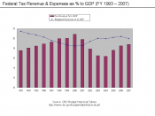 Revenue and Expenses to GDP 1993-2007