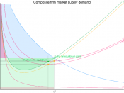 English: Composite firm market supply and demand combined with various areas shaded.