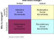 A diagram of Aberle's typology of social movements: alterative, redemptive, reformative, revolutionary.