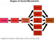 Diagram of the stages of social movements, including: emerge, coalesce, bureaucratize, success, failure, co-optation, repression, going mainstream, and decline.