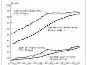 English: USA. Educational Attainment of the Population 25 Years and Over by Age: 1947 to 2003.