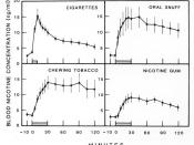 Graph showing the differences in blood concentration of nicotine over time between different forms of tobacco intake.