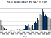 English: Total number of executions carried out in the USA since 1960 Source of data:http://www.deathpenaltyinfo.org/executions-united-states Death Penalty Information Center - Executions in the United States
