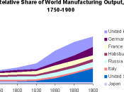 Created by the previous uploader using a popular Office program. Cut and optimized (with optipng) by me. Relative share of world manufacturing output, 1750-1950. Data from: Paul Bairoch,