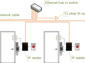 English: Access control system diagram, using IP readers