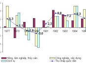 Tiếng Việt: Tốc độ tăng trưởng thu nhập quốc dân thực tế hàng năm (dựa theo giá so sánh 1982) của nền kinh tế và các ngành lớn. Đơn vi: phần trăm. Nguồn số liệu để vẽ hình này là Bảng 7.1 trang 293 trong Trần Văn Thọ chủ biên (2000), Kinh tế Việt nam 1955