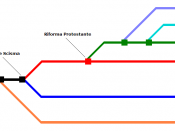Christian denominations tree ITA