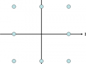 Constellation diagram for rectangular 8-QAM.