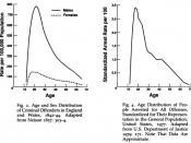Español: Tasa de Arrestos por cada 100.000 habitantes por edad. El gráfico de la izquierda es de 1842 en Inglaterra y Gales y el de la derecha es una muestra en Estados Unidos en 1977
