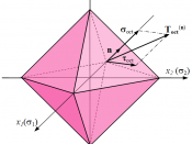 Octahedral stress planes