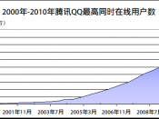 English: Chart for Tencent QQ simultaneous online users from 2000 to 2010 中文: 2000年-2010年腾讯QQ同时在线人数面积图
