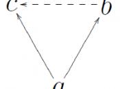 English: an illustration for the euclidean relation. The normal arrows are in the antecedent, the pointed arrow is in the consequent. Magyar: Illusztráció az euklideszi relációhoz. A sima nyilak adják a ha-akkor előtagját, a pontozott nyíl pedig az utótag