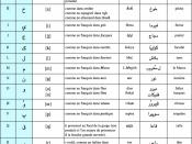 English: This table lists ans describes the latin and arabic alphabets (also their pronunciation) of the KtbDarija writing way of Moroccan language.