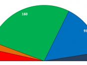 Greek legislative elections, 2009 PASOK: 160 seats Nea Dimokratia: 91 seats KKE: 21 seats LAOS: 15 seats SYRIZA: 13 seats