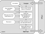 Diagram of a utility based intelligent agent. In Bulgarian.