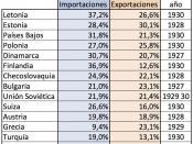 Español: Peso de Alemania en el comercio exterior de varios países europeos alrededor de 1927-1930.