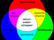 Venn diagram of science: Top line: Physics Middle row: Biophysics, Science, Physical chemistry Bottom Row: Biology, Biochemistry, Chemistry